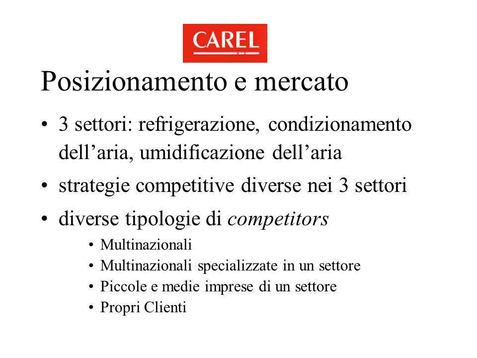 Posizionamento e mercato 3 settori: refrigerazione, condizionamento dellaria, umidificazione dellaria strategie competitive diverse nei 3 settori dive