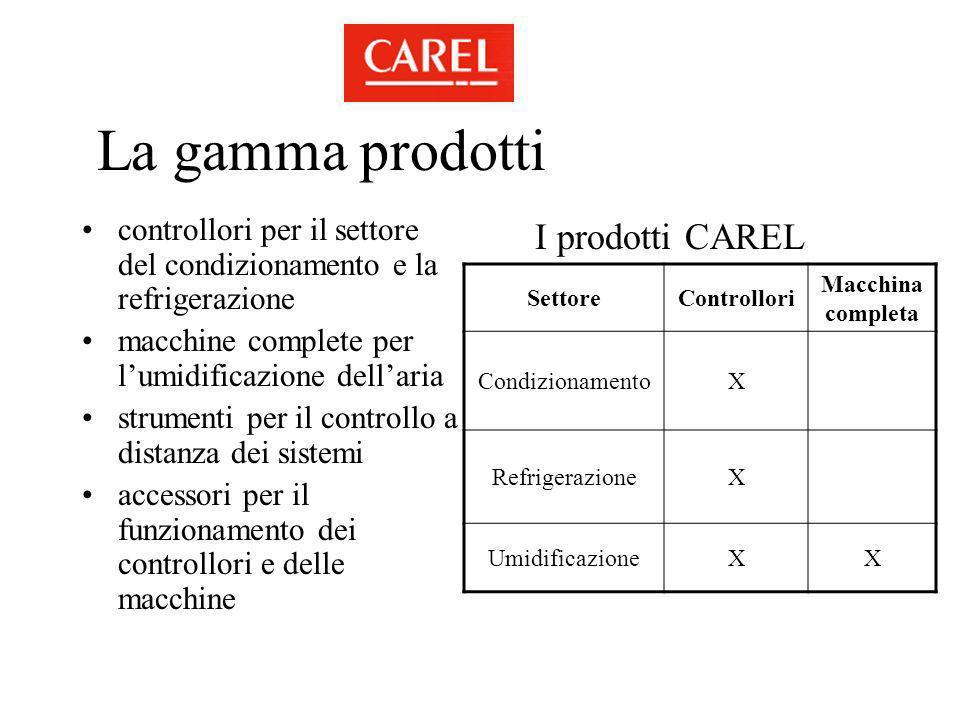La gamma prodotti controllori per il settore del condizionamento e la refrigerazione macchine complete per lumidificazione dellaria strumenti per il c