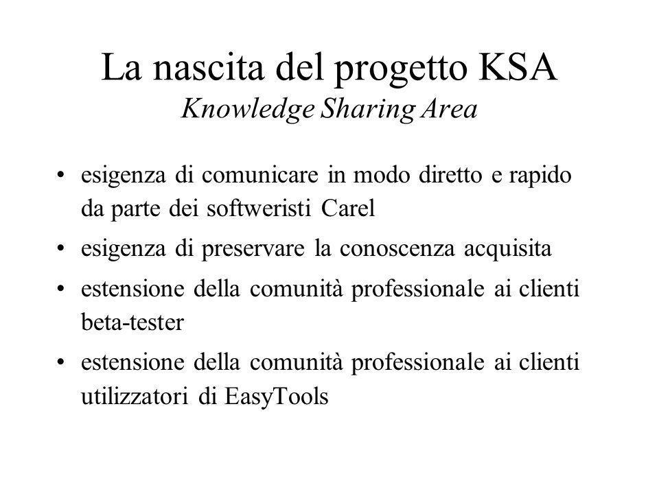 La nascita del progetto KSA Knowledge Sharing Area esigenza di comunicare in modo diretto e rapido da parte dei softweristi Carel esigenza di preserva