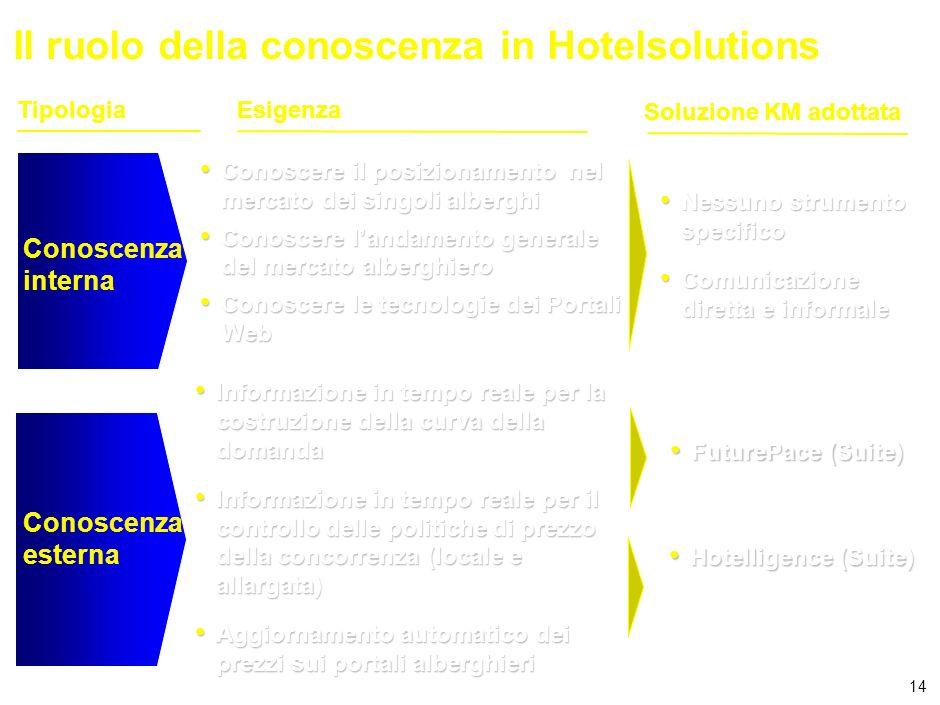 14 Il ruolo della conoscenza in Hotelsolutions Conoscenza interna Esigenza Conoscere il posizionamento nel mercato dei singoli alberghi Conoscere il posizionamento nel mercato dei singoli alberghi Conoscere landamento generale del mercato alberghiero Conoscere landamento generale del mercato alberghiero Conoscere le tecnologie dei Portali Web Conoscere le tecnologie dei Portali Web Tipologia Soluzione KM adottata Conoscenza esterna Informazione in tempo reale per la costruzione della curva della domanda Informazione in tempo reale per la costruzione della curva della domanda Informazione in tempo reale per il controllo delle politiche di prezzo della concorrenza (locale e allargata) Informazione in tempo reale per il controllo delle politiche di prezzo della concorrenza (locale e allargata) Aggiornamento automatico dei prezzi sui portali alberghieri Aggiornamento automatico dei prezzi sui portali alberghieri Nessuno strumento specifico Nessuno strumento specifico Comunicazione diretta e informale Comunicazione diretta e informale FuturePace (Suite) FuturePace (Suite) Hotelligence (Suite) Hotelligence (Suite)