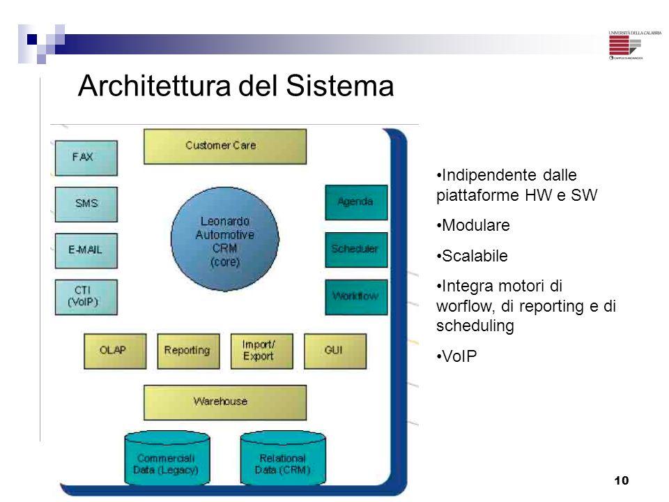10 Architettura del Sistema Indipendente dalle piattaforme HW e SW Modulare Scalabile Integra motori di worflow, di reporting e di scheduling VoIP