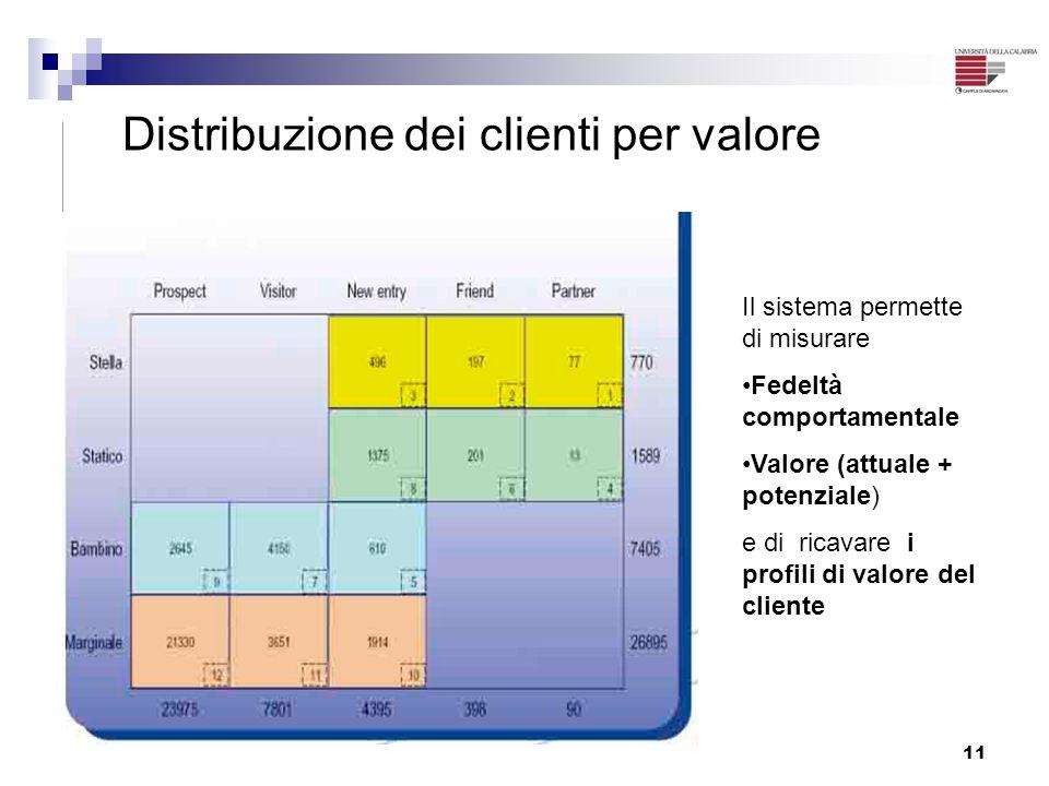 11 Distribuzione dei clienti per valore Il sistema permette di misurare Fedeltà comportamentale Valore (attuale + potenziale) e di ricavare i profili