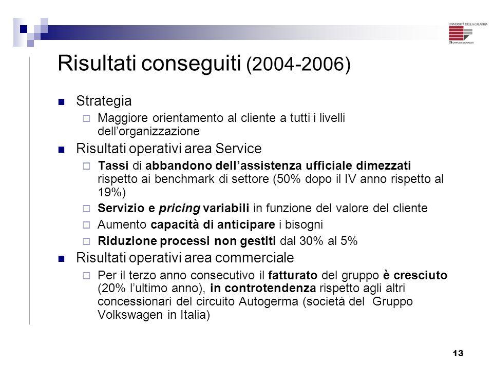 13 Risultati conseguiti (2004-2006) Strategia Maggiore orientamento al cliente a tutti i livelli dellorganizzazione Risultati operativi area Service T