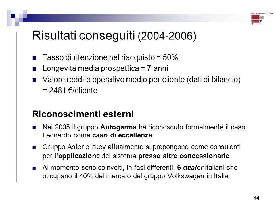 14 Risultati conseguiti (2004-2006) Tasso di ritenzione nel riacquisto = 50% Longevità media prospettica = 7 anni Valore reddito operativo medio per c