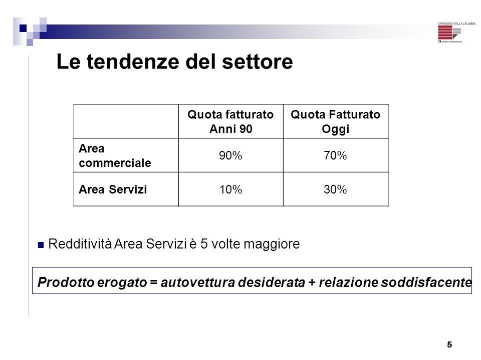 5 Le tendenze del settore Quota fatturato Anni 90 Quota Fatturato Oggi Area commerciale 90%70% Area Servizi10%30% Redditività Area Servizi è 5 volte m