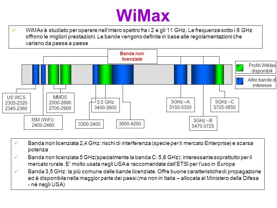 WiMax Banda non licenziata 2,4 GHz: rischi di interferenza (specie per il mercato Enterprise) e scarsa potenza Banda non licenziata 5 GHz(specialmente