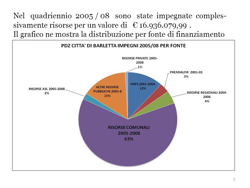 3 Nel quadriennio 2005 / 08 sono state impegnate comples- sivamente risorse per un valore di 16.936.079,99.