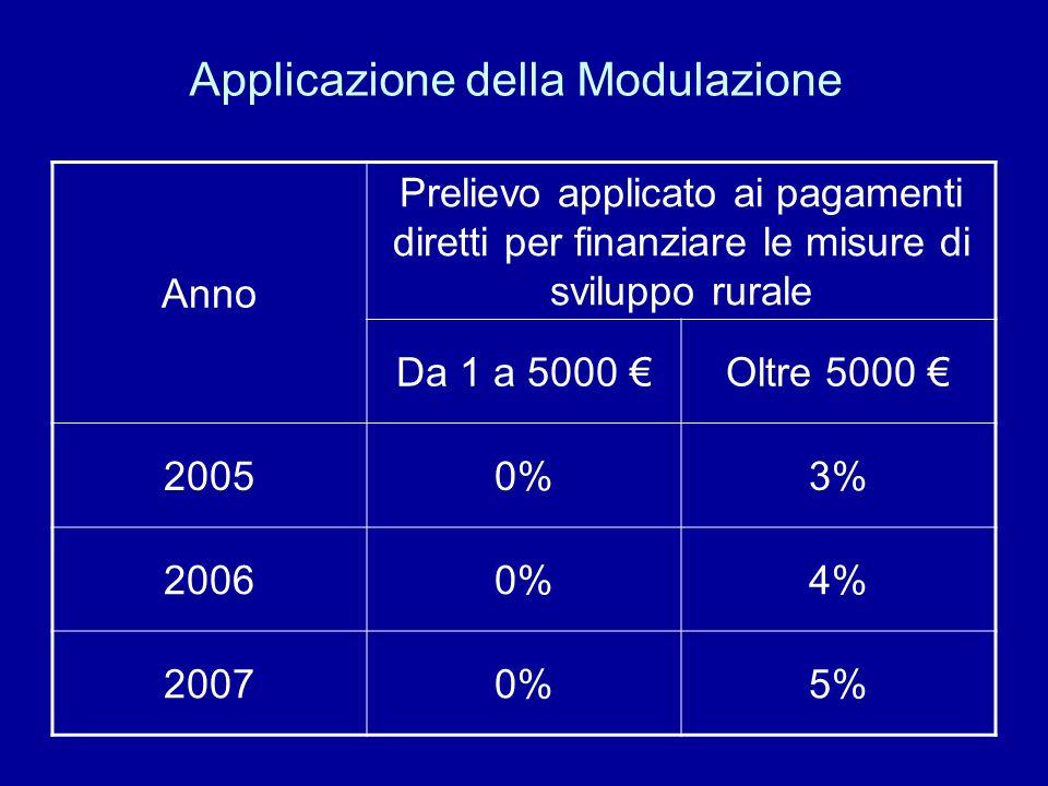 Applicazione della Modulazione Anno Prelievo applicato ai pagamenti diretti per finanziare le misure di sviluppo rurale Da 1 a 5000 Oltre 5000 20050%3