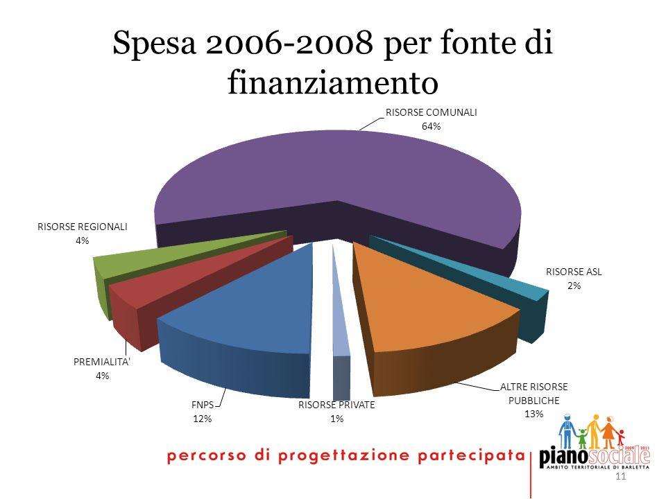 11 Spesa 2006-2008 per fonte di finanziamento