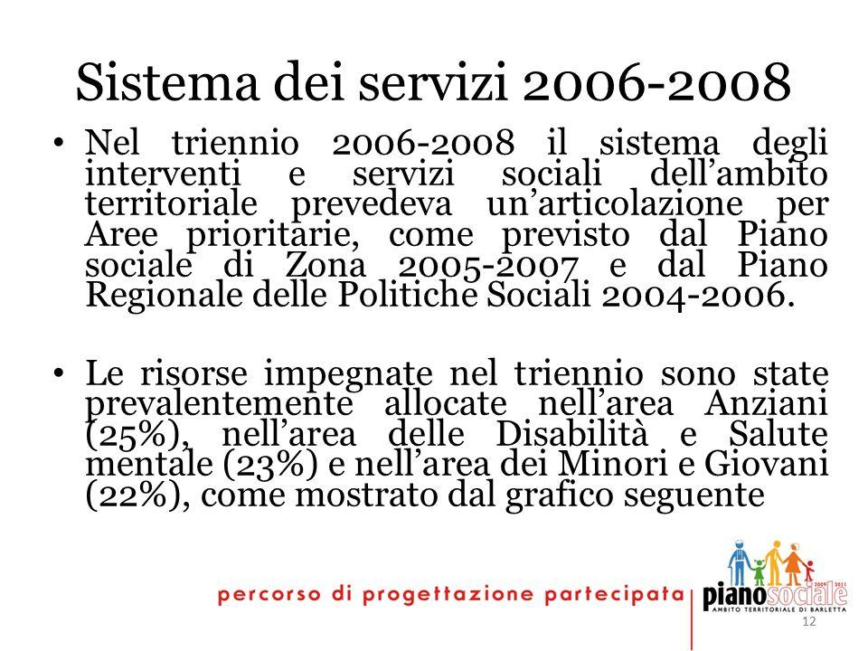 12 Sistema dei servizi 2006-2008 Nel triennio 2006-2008 il sistema degli interventi e servizi sociali dellambito territoriale prevedeva unarticolazione per Aree prioritarie, come previsto dal Piano sociale di Zona 2005-2007 e dal Piano Regionale delle Politiche Sociali 2004-2006.