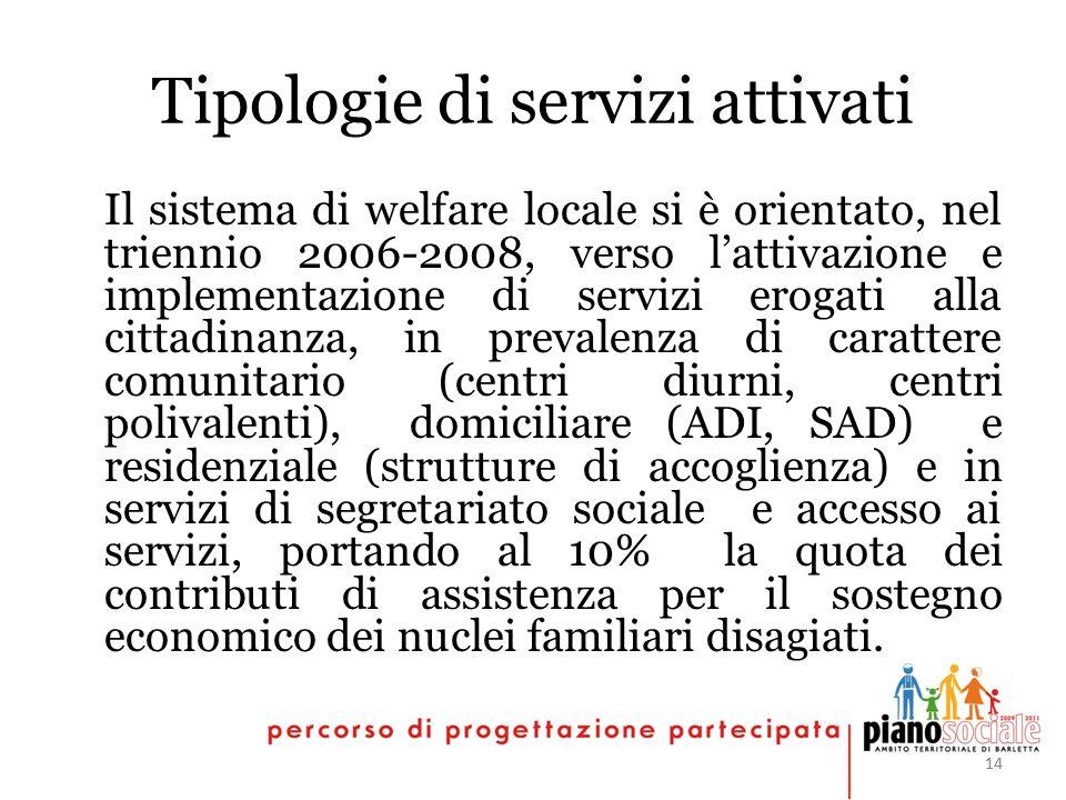 14 Tipologie di servizi attivati Il sistema di welfare locale si è orientato, nel triennio 2006-2008, verso lattivazione e implementazione di servizi