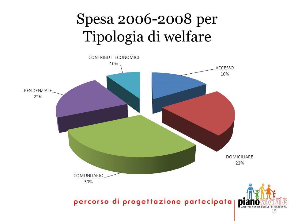 15 Spesa 2006-2008 per Tipologia di welfare