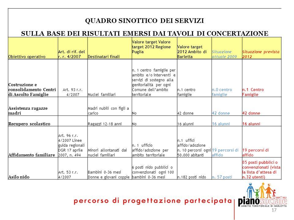 17 QUADRO SINOTTICO DEI SERVIZI SULLA BASE DEI RISULTATI EMERSI DAI TAVOLI DI CONCERTAZIONE Obiettivo operativo Art. di rif. del r. r. 4/2007Destinata