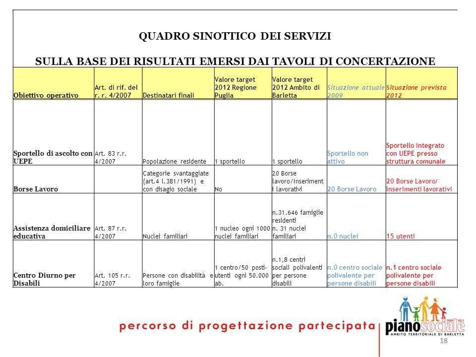 18 QUADRO SINOTTICO DEI SERVIZI SULLA BASE DEI RISULTATI EMERSI DAI TAVOLI DI CONCERTAZIONE Obiettivo operativo Art. di rif. del r. r. 4/2007Destinata