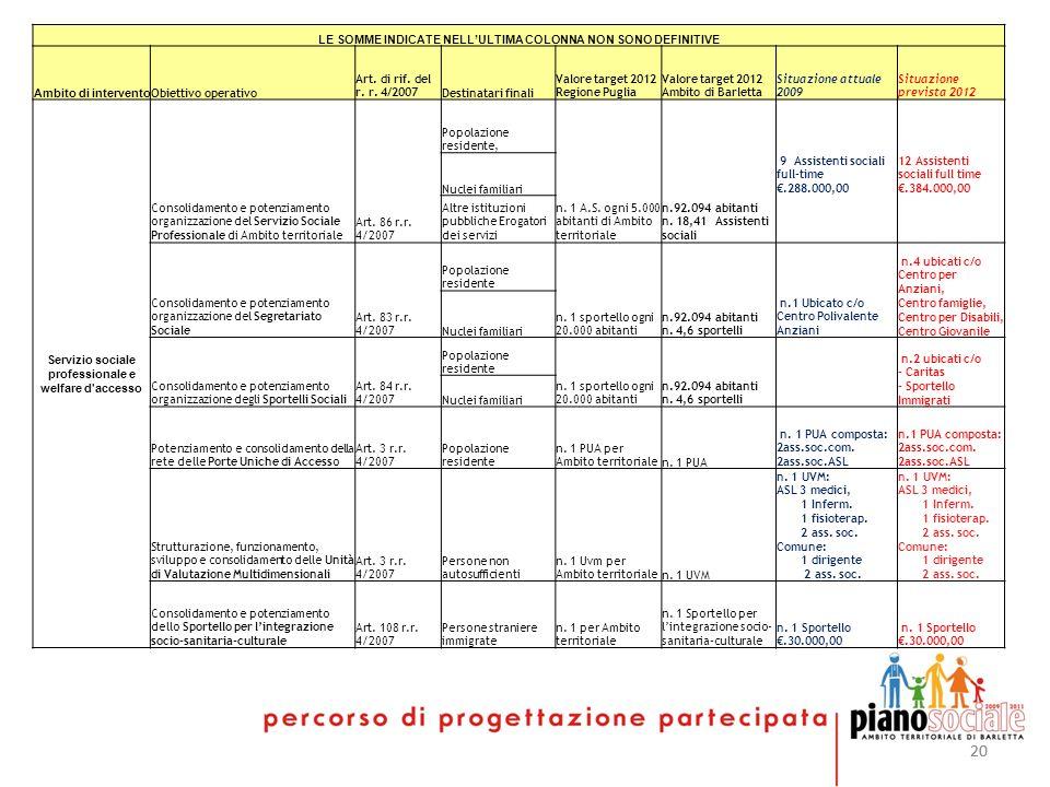 20 LE SOMME INDICATE NELLULTIMA COLONNA NON SONO DEFINITIVE Ambito di intervento Obiettivo operativo Art. di rif. del r. r. 4/2007Destinatari finali V