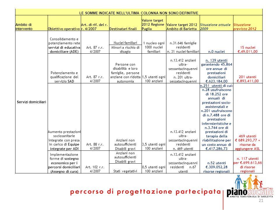 21 LE SOMME INDICATE NELLULTIMA COLONNA NON SONO DEFINITIVE Ambito di intervento Obiettivo operativo Art. di rif. del r. r. 4/2007Destinatari finali V