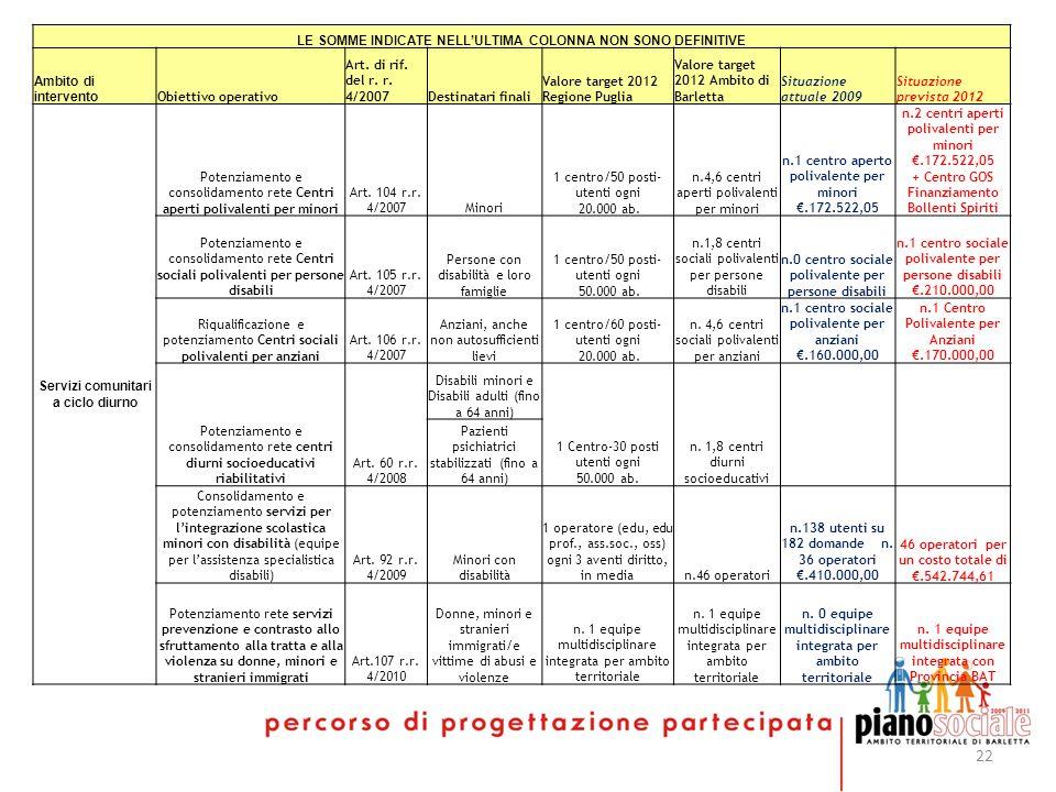 22 LE SOMME INDICATE NELLULTIMA COLONNA NON SONO DEFINITIVE Ambito di intervento Obiettivo operativo Art. di rif. del r. r. 4/2007Destinatari finali V