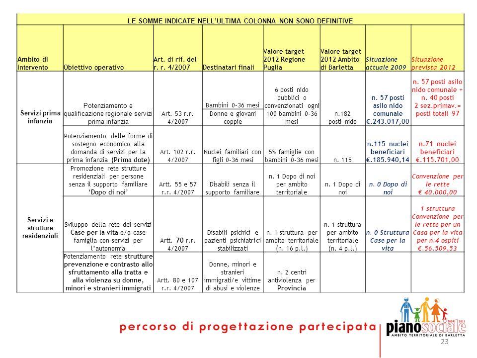 23 LE SOMME INDICATE NELLULTIMA COLONNA NON SONO DEFINITIVE Ambito di intervento Obiettivo operativo Art. di rif. del r. r. 4/2007Destinatari finali V