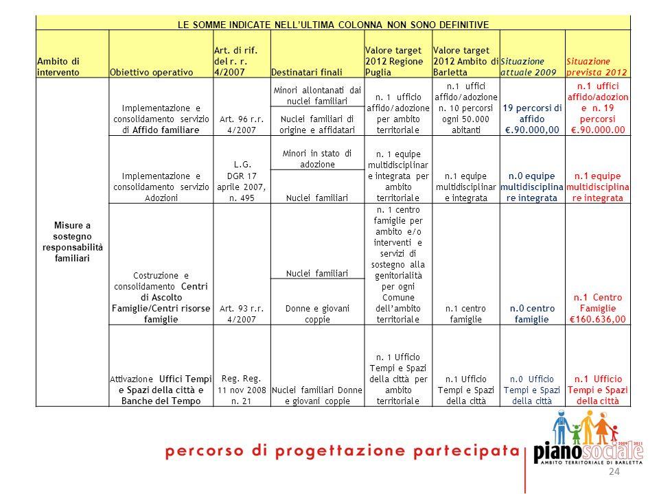 24 LE SOMME INDICATE NELLULTIMA COLONNA NON SONO DEFINITIVE Ambito di intervento Obiettivo operativo Art. di rif. del r. r. 4/2007Destinatari finali V