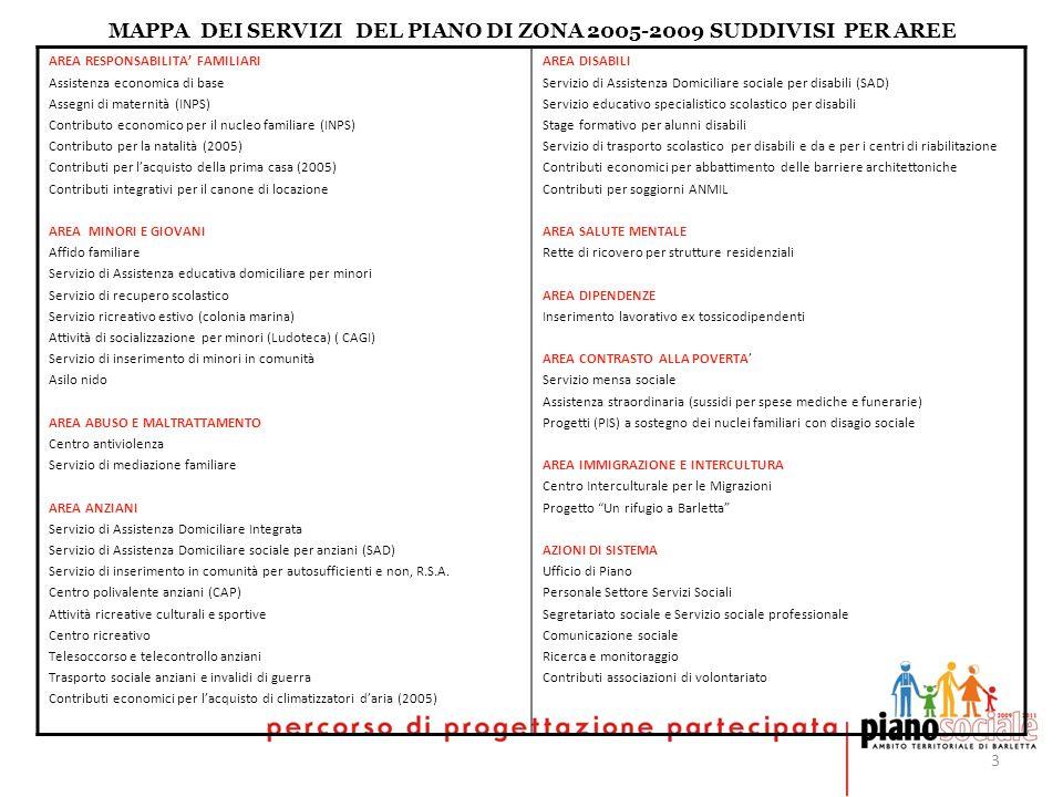 3 AREA RESPONSABILITA FAMILIARI Assistenza economica di base Assegni di maternità (INPS) Contributo economico per il nucleo familiare (INPS) Contribut