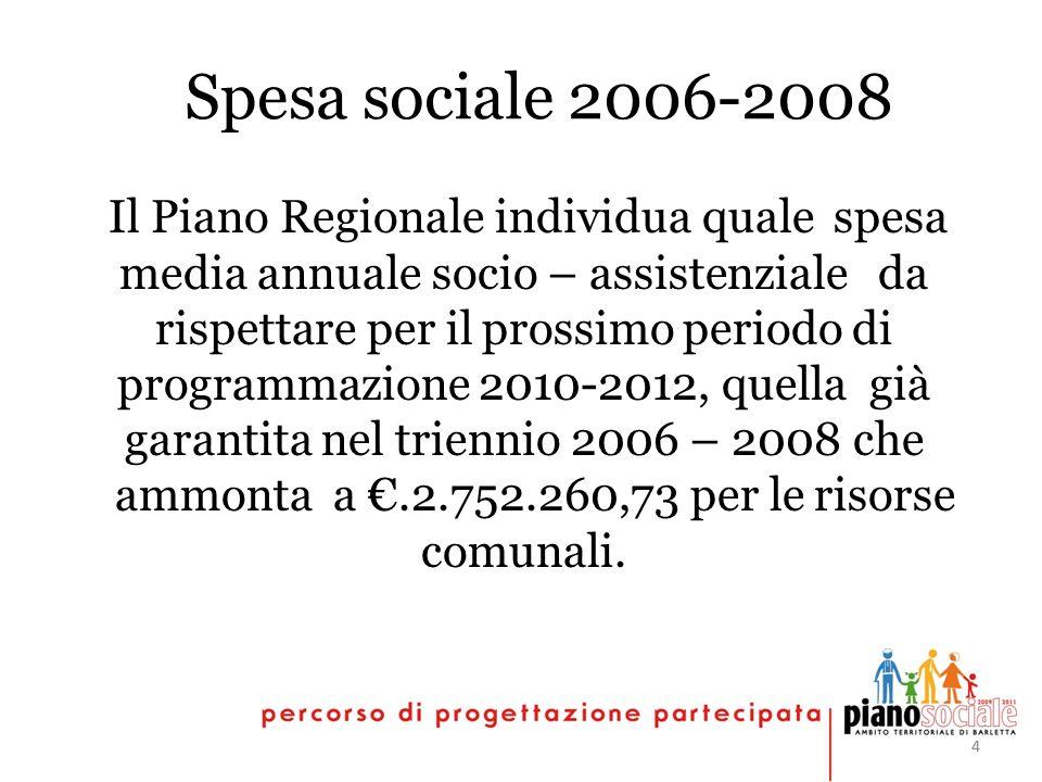 44 Spesa sociale 2006-2008 Il Piano Regionale individua quale spesa media annuale socio – assistenziale da rispettare per il prossimo periodo di programmazione 2010-2012, quella già garantita nel triennio 2006 – 2008 che ammonta a.2.752.260,73 per le risorse comunali.