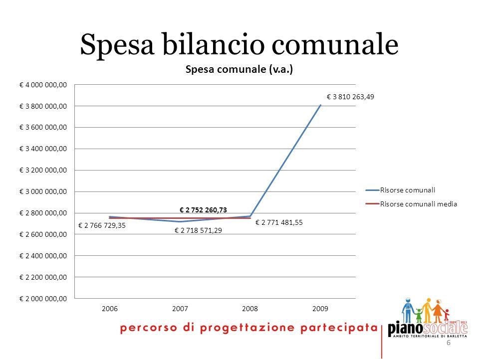 66 Spesa bilancio comunale