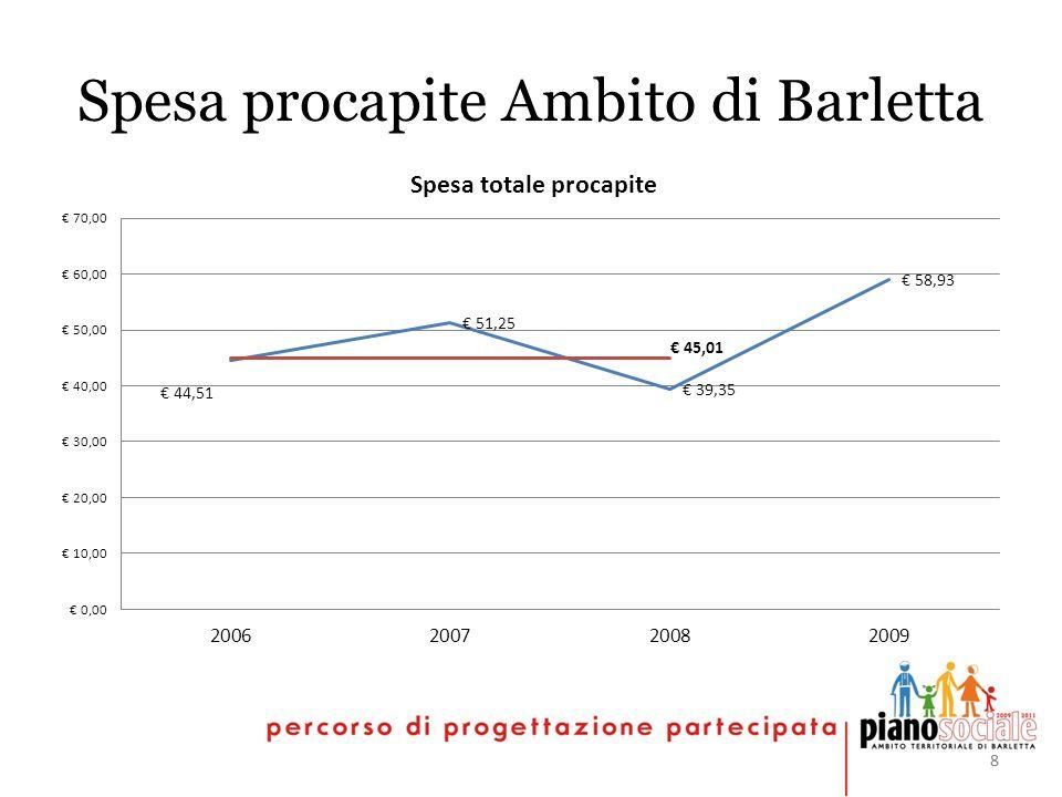 88 Spesa procapite Ambito di Barletta