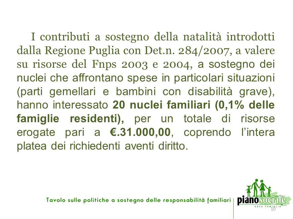 10 I contributi a sostegno della natalità introdotti dalla Regione Puglia con Det.n.
