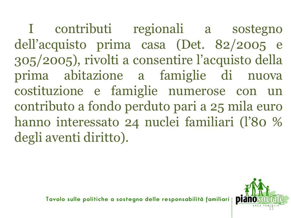 11 I contributi regionali a sostegno dellacquisto prima casa (Det.