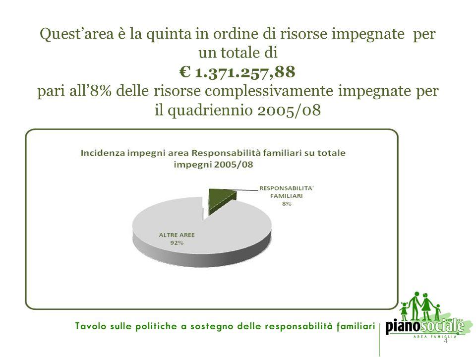 4 Questarea è la quinta in ordine di risorse impegnate per un totale di 1.371.257,88 pari all8% delle risorse complessivamente impegnate per il quadriennio 2005/08