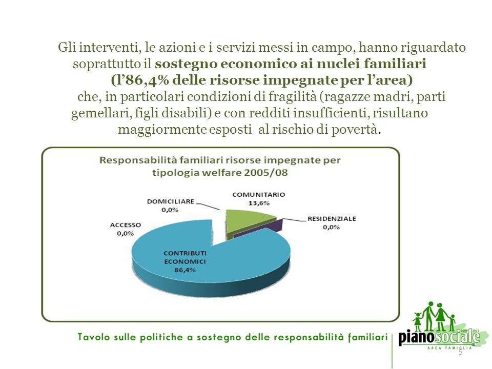 6 Risorse impegnate 2005/08 per TIPOLOGIA WELFARE SERVIZI PDZ ACCESSO DOMICILIARE COMUNITARIO RESIDENZIALE CONTRIBUTI ECONOMICI TOTALE 1 Centro per la famiglia 186.000,00 2 Assistenza economica ragazze madri /Assistenza di base 302.970,00 3 Contributi a sostegno della natalità 71.347,74 4 Prima dote per i nuovi nati 185.940,14 5 Contributi a sostegno dell acquisto prima casa 625.000,00 AREA RESPONSABILITA FAMILIARI 0,00 186.000,00 0,00 1.185.257,88 1.371.257,88 Di seguito il dettaglio delle risorse impegnate per ciascun servizio/intervento e per tipologia di welfare interessata