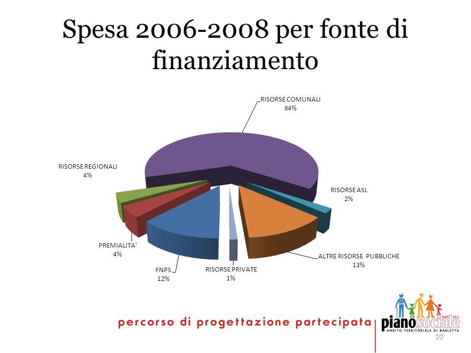 10 Spesa 2006-2008 per fonte di finanziamento