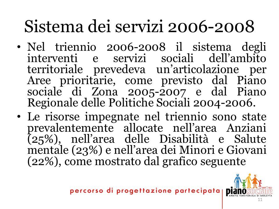11 Sistema dei servizi 2006-2008 Nel triennio 2006-2008 il sistema degli interventi e servizi sociali dellambito territoriale prevedeva unarticolazione per Aree prioritarie, come previsto dal Piano sociale di Zona 2005-2007 e dal Piano Regionale delle Politiche Sociali 2004-2006.