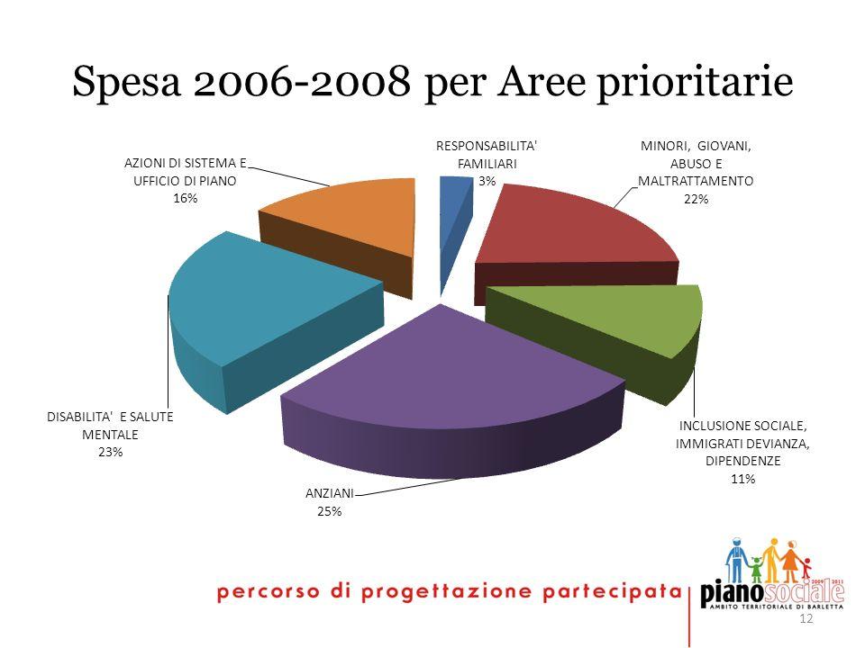 12 Spesa 2006-2008 per Aree prioritarie