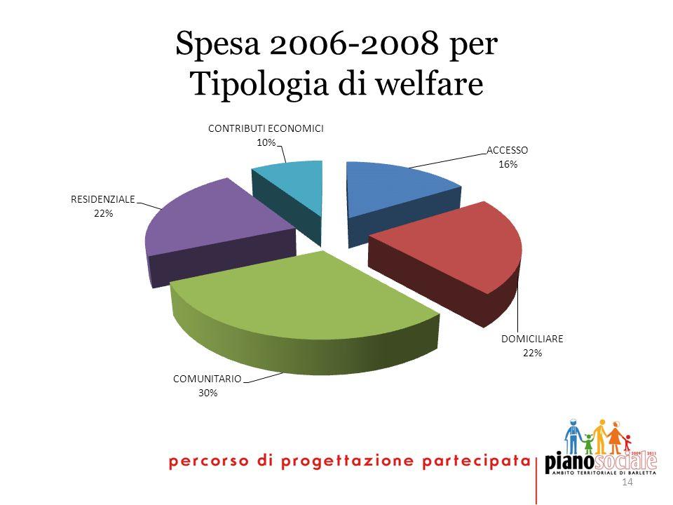 14 Spesa 2006-2008 per Tipologia di welfare