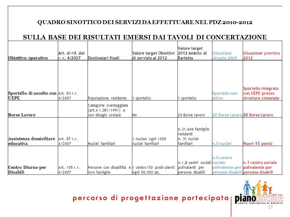 17 QUADRO SINOTTICO DEI SERVIZI DA EFFETTUARE NEL PDZ 2010-2012 SULLA BASE DEI RISULTATI EMERSI DAI TAVOLI DI CONCERTAZIONE Obiettivo operativo Art.