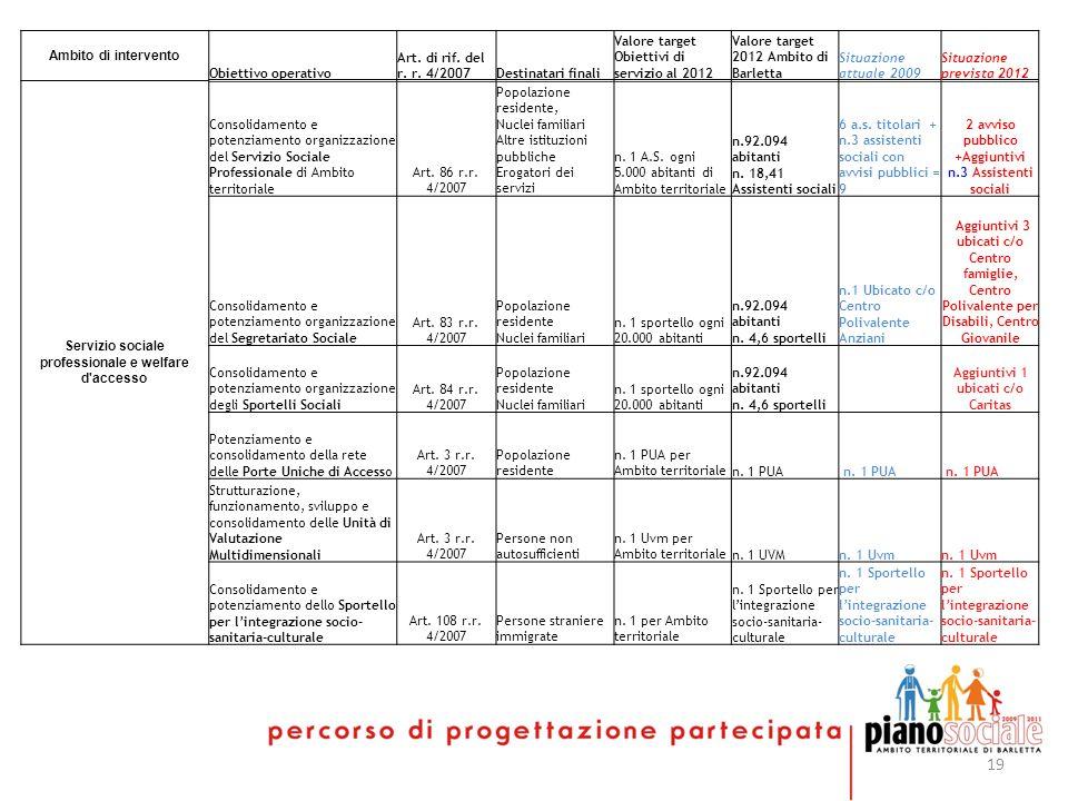 19 Ambito di intervento Obiettivo operativo Art. di rif.