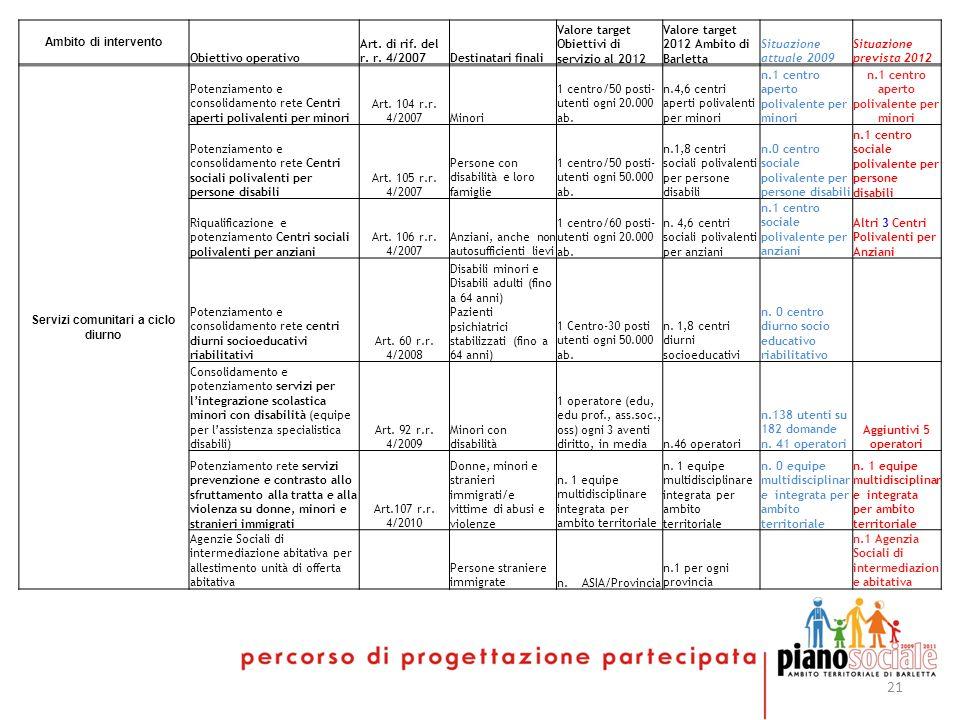 21 Ambito di intervento Obiettivo operativo Art. di rif.