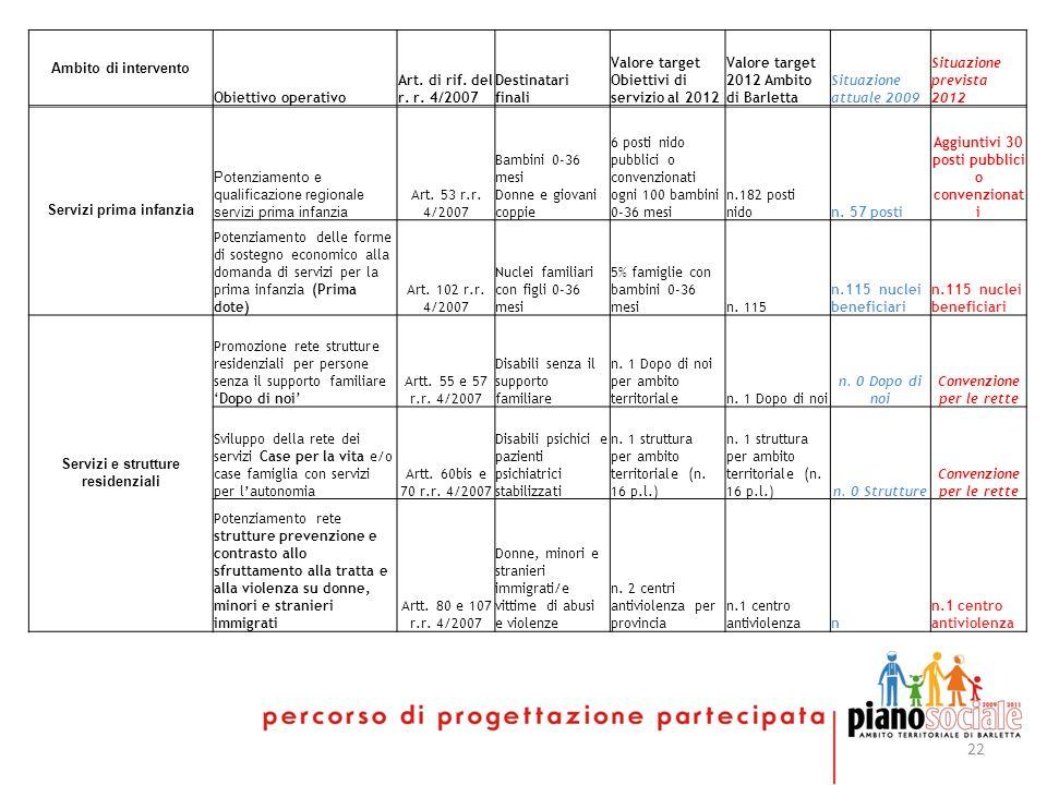 22 Ambito di intervento Obiettivo operativo Art. di rif.