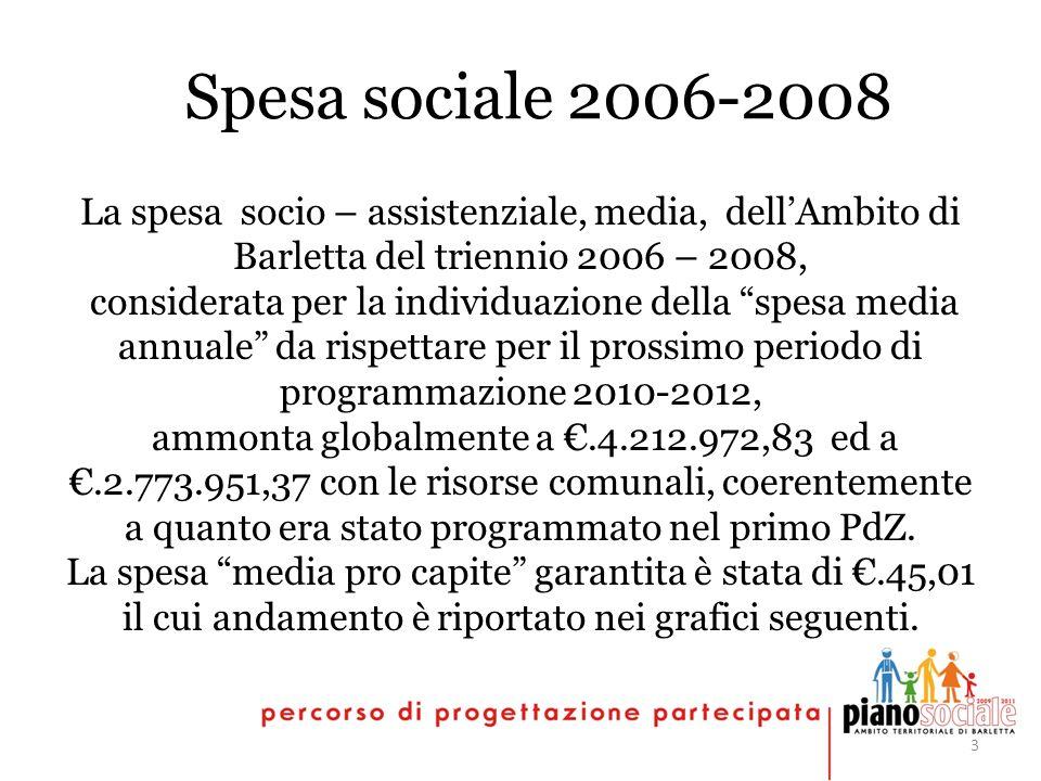 3 Spesa sociale 2006-2008 La spesa socio – assistenziale, media, dellAmbito di Barletta del triennio 2006 – 2008, considerata per la individuazione della spesa media annuale da rispettare per il prossimo periodo di programmazione 2010-2012, ammonta globalmente a.4.212.972,83 ed a.2.773.951,37 con le risorse comunali, coerentemente a quanto era stato programmato nel primo PdZ.