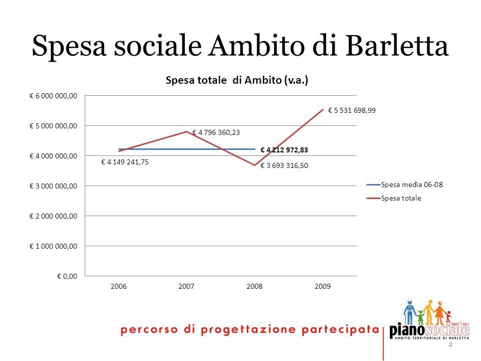 4 Spesa sociale Ambito di Barletta