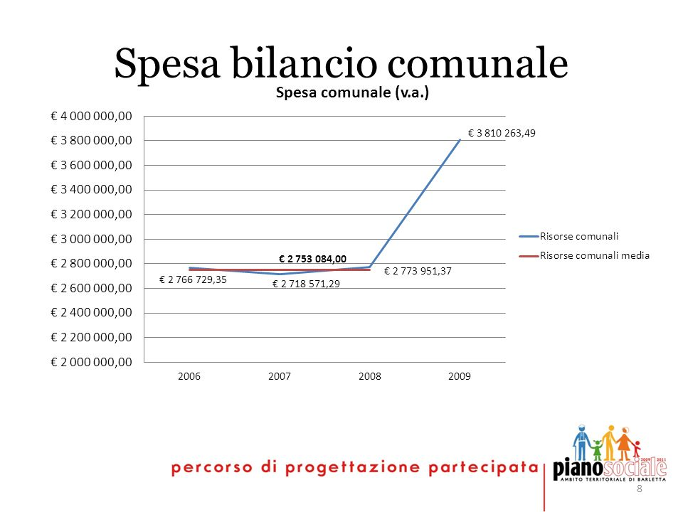 8 Spesa bilancio comunale