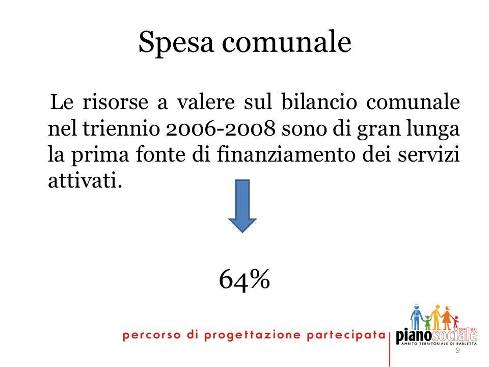 9 Spesa comunale Le risorse a valere sul bilancio comunale nel triennio 2006-2008 sono di gran lunga la prima fonte di finanziamento dei servizi attivati.