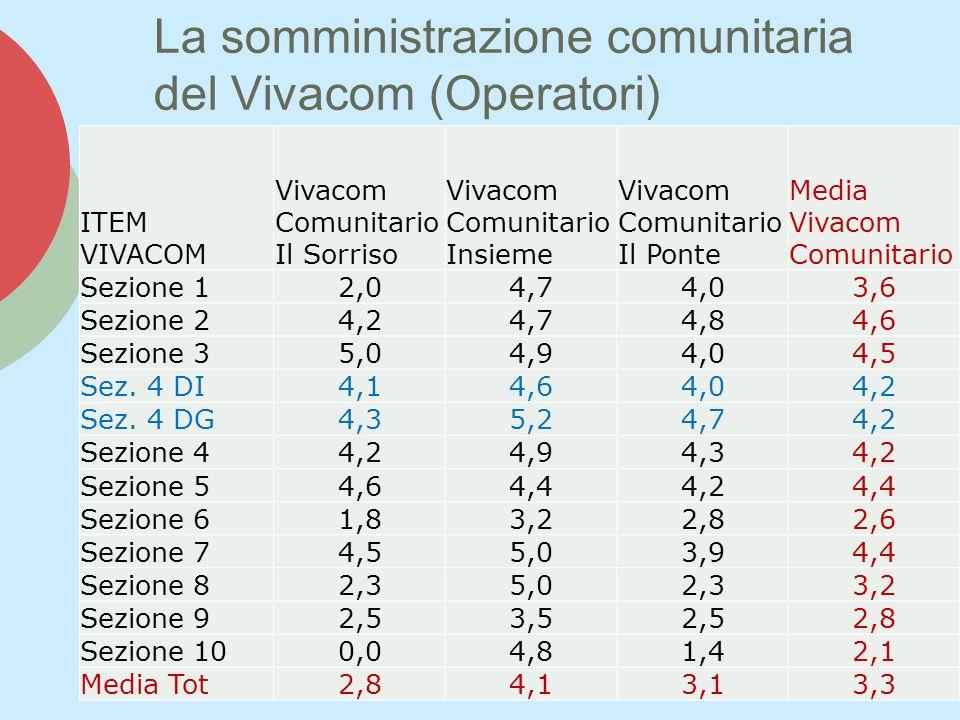 La somministrazione comunitaria del Vivacom (Operatori) ITEM VIVACOM Vivacom Comunitario Il Sorriso Vivacom Comunitario Insieme Vivacom Comunitario Il Ponte Media Vivacom Comunitario Sezione 12,04,74,03,6 Sezione 24,24,74,84,6 Sezione 35,04,94,04,5 Sez.