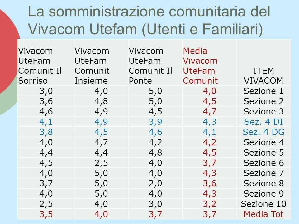 La somministrazione comunitaria del Vivacom Utefam (Utenti e Familiari) Vivacom UteFam Comunit Il Sorriso Vivacom UteFam Comunit Insieme Vivacom UteFam Comunit Il Ponte Media Vivacom UteFam Comunit ITEM VIVACOM 3,04,05,04,0Sezione 1 3,64,85,04,5Sezione 2 4,64,94,54,7Sezione 3 4,14,93,94,3Sez.
