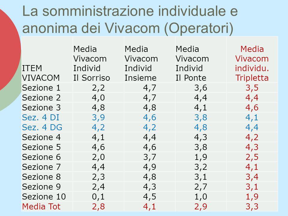 La somministrazione individuale e anonima dei Vivacom (Operatori) ITEM VIVACOM Media Vivacom Individ Il Sorriso Media Vivacom Individ Insieme Media Vivacom Individ Il Ponte Media Vivacom individu.