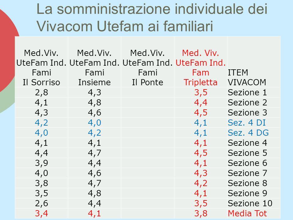 La somministrazione individuale dei Vivacom Utefam ai familiari Med.Viv. UteFam Ind. Fami Il Sorriso Med.Viv. UteFam Ind. Fami Insieme Med.Viv. UteFam