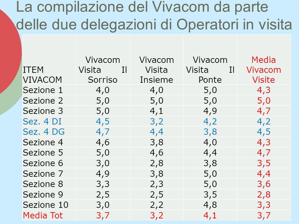 La compilazione del Vivacom da parte delle due delegazioni di Operatori in visita ITEM VIVACOM Vivacom Visita Il Sorriso Vivacom Visita Insieme Vivacom Visita Il Ponte Media Vivacom Visite Sezione 14,0 5,04,3 Sezione 25,0 Sezione 35,04,14,94,7 Sez.