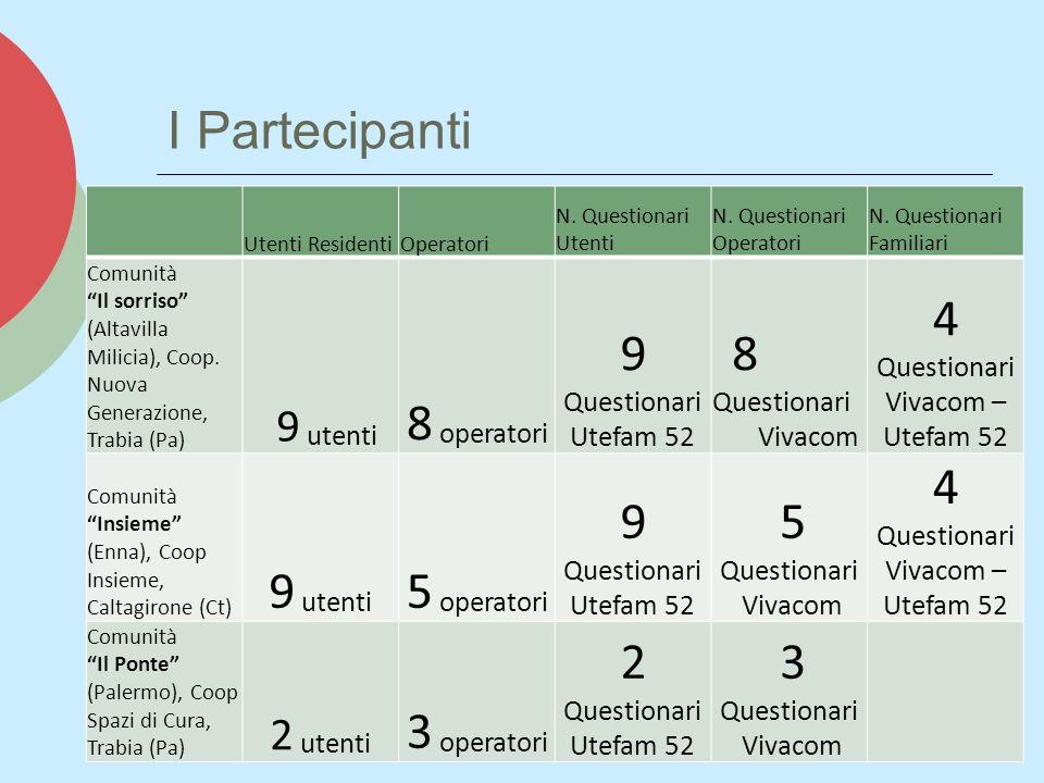 Valori Sezioni Standard Vivacom 1.ORGANIZZAZIONE GENERALE 2.