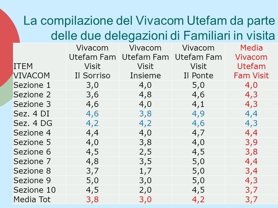La compilazione del Vivacom Utefam da parte delle due delegazioni di Familiari in visita ITEM VIVACOM Vivacom Utefam Fam Visit Il Sorriso Vivacom Utefam Fam Visit Insieme Vivacom Utefam Fam Visit Il Ponte Media Vivacom Utefam Fam Visit Sezione 13,04,05,04,0 Sezione 23,64,84,64,3 Sezione 34,64,04,14,3 Sez.